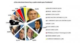 CORRIENTES, RUMBO A LAS PRESIDENCIALES: El macrismo y el Frente Renovador pican en punta